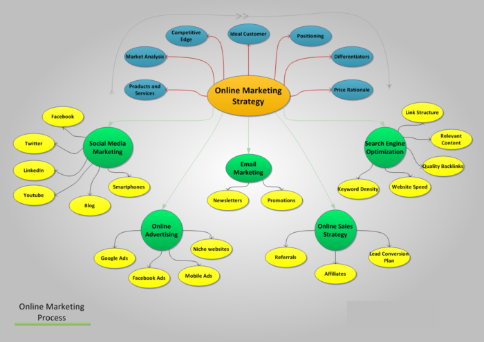 internet marketing search engine placement