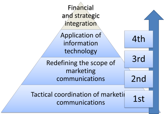 masters in integrated marketing communications online